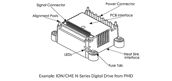 Compact PCB-mountable Motion Control Drive