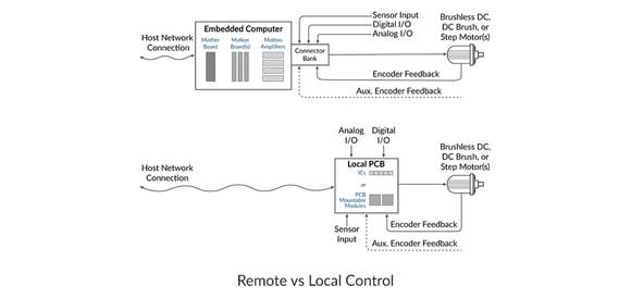remote-versus-local-control-1
