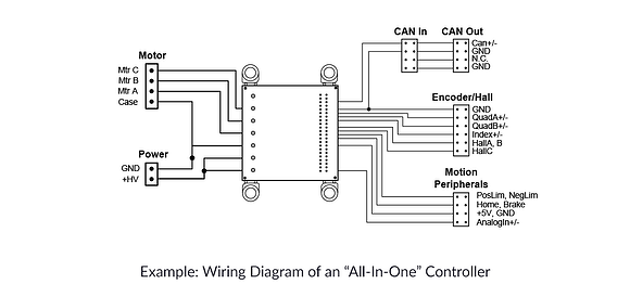Wiring Diagram for an All-In-One Motor Controller