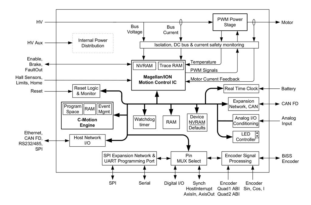 ION CME N-Series Internal Block Diagram