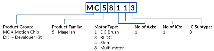 Magellan MC58113 Ordering Information