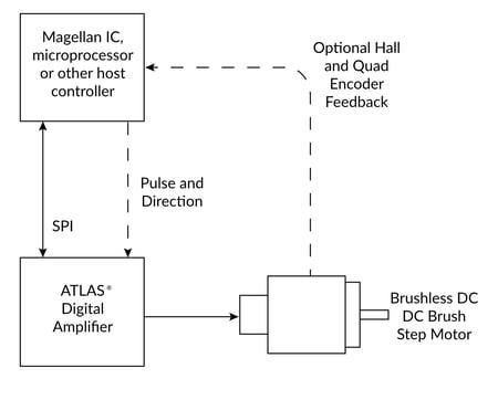 Atlas Connection Diagram