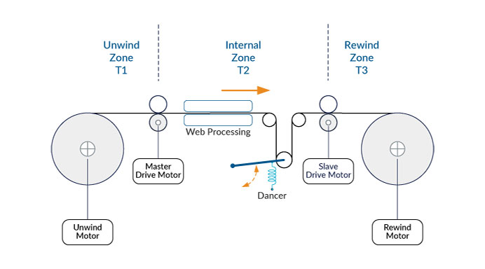 Web Tension Control in Automated Packaging