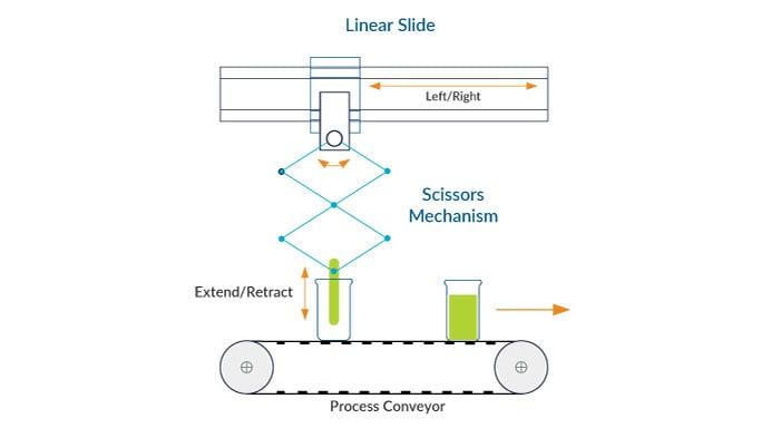 CAM Driver Linear Slide