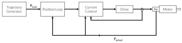 Closed Loop Step Motor