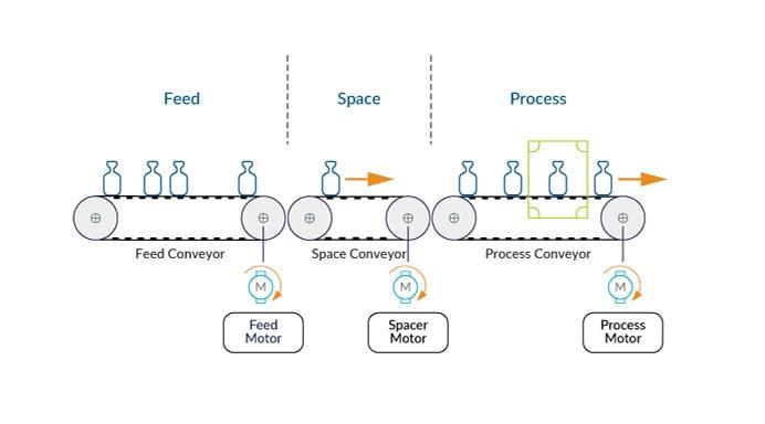 Conveyor-based Spacer
