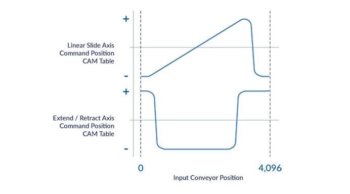 Linear Slide and Extend CAM Tables