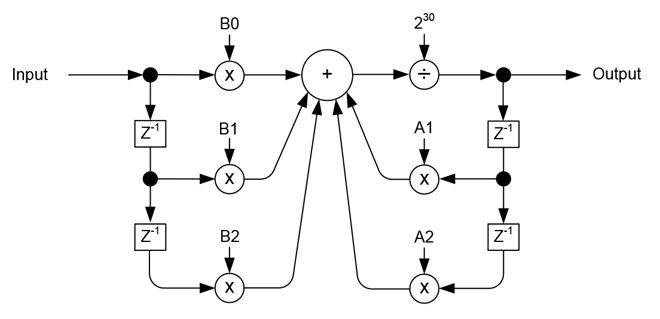 fig-Biquad-Calculation-Flow-pmdcorp