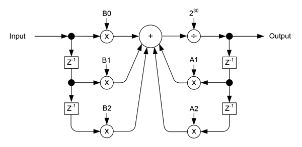 Biquad Filter Diagram