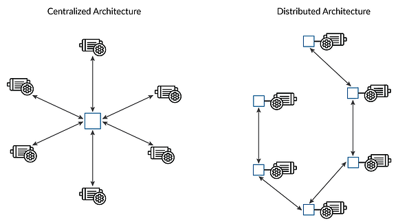 Centralized and Distributed Architecture