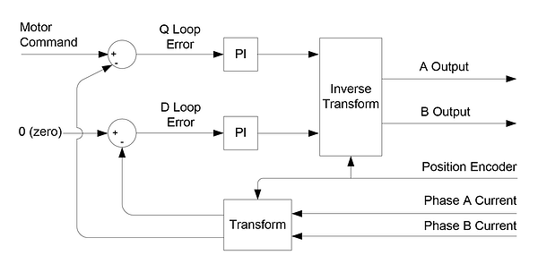 Control Flow of FOC Control