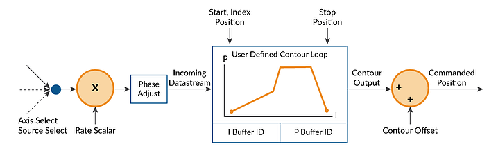 Control Flow Overview of User-Defined Profile Mode