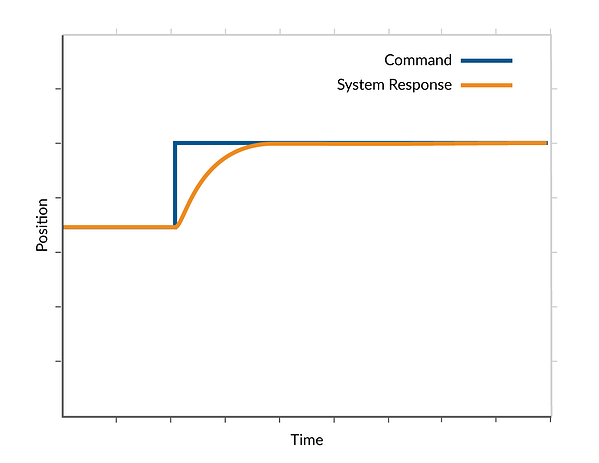 Critically Damped Step Response