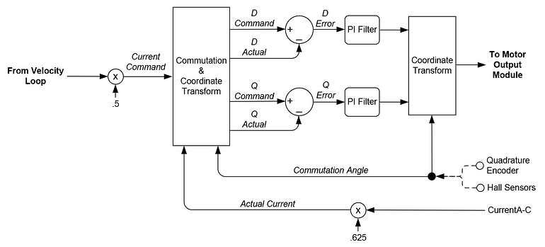 Current loop and FOC commutation control flow