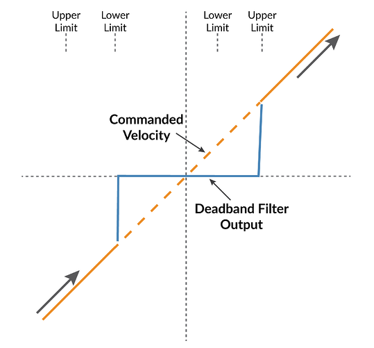 Deadband Filter Function Diagram