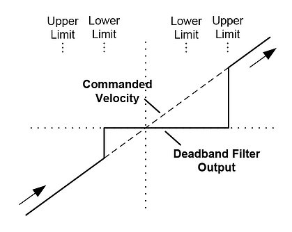 Deadband Filter Function