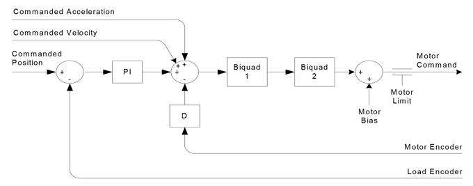 Common Dual Loop