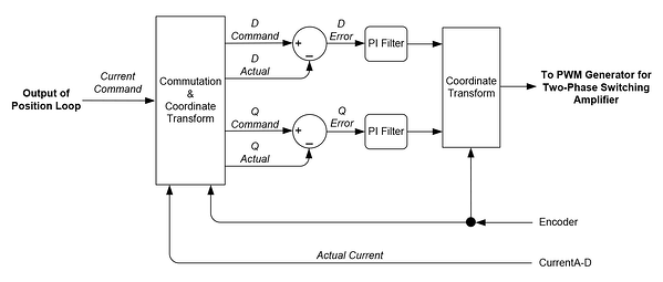 FOC Current Loop Diagram