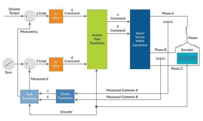 Field Oriented Control FOC