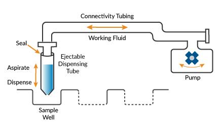 Fluid handling system schematics