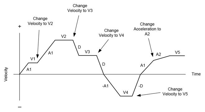 Internally Generated Velocity Profile