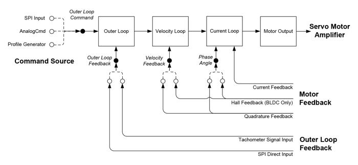 Juno Outer Loop IC Flow