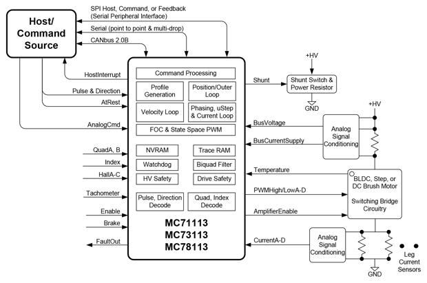 Juno Velocity Control ICs Diagram
