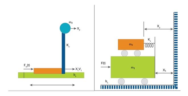 fig-Mechanical Resonant Demonstration Demonstration