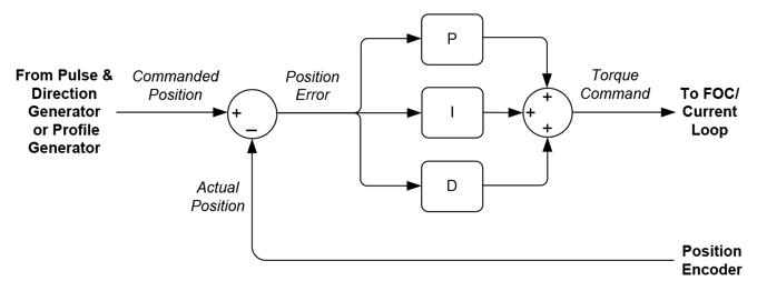 PID Position Control Loop