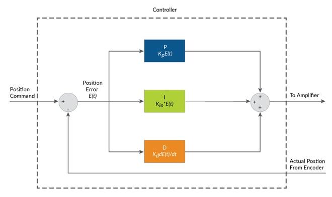 PID Position Loop