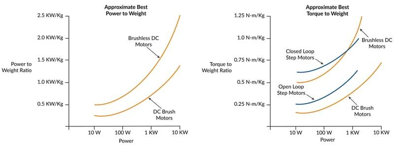 Comparison of Motor Performance Metrics