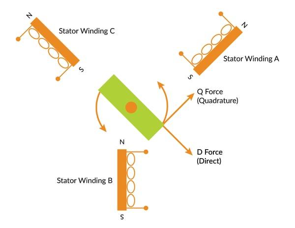 Quadrature Direct Forces