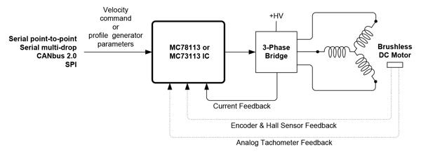Servo Motor Velocity Control Diagram, Host Command