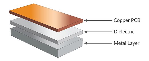 Metal Clad PCB Layers