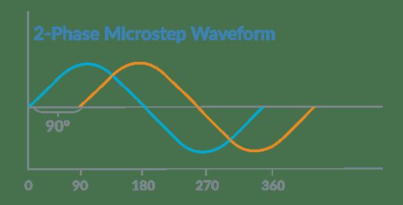 Step Motor Microstep Waveform