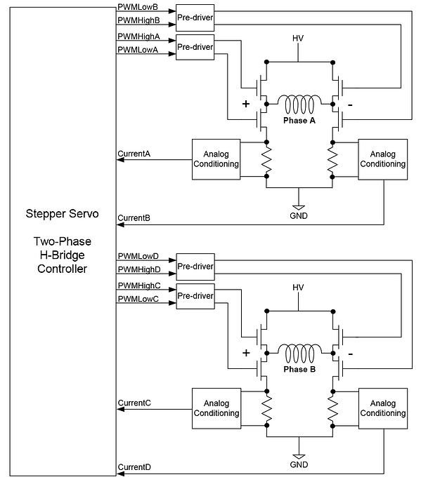 FOC Calculation Flow