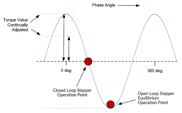 Closed Loop and Open Step Motor Operation