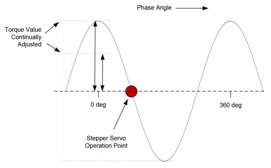 Stepper Servo Operation Point
