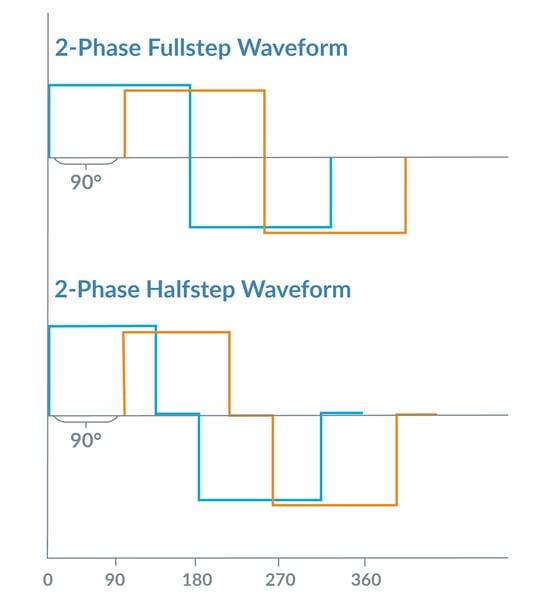 Step Motor Waveforms