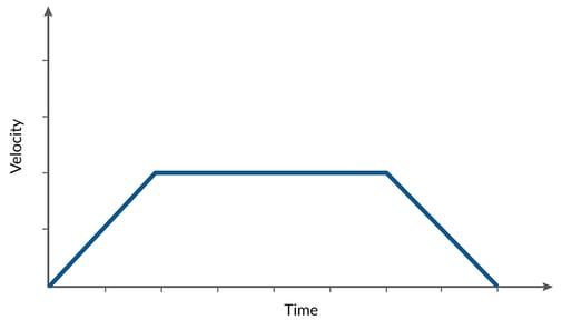 Translation Input for Velocity Reference