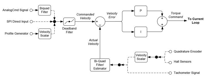 Velocity Loop Control Flow