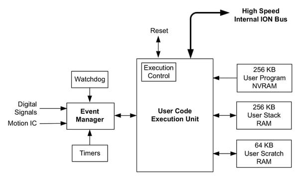 C-Motion Internal Block Diagram