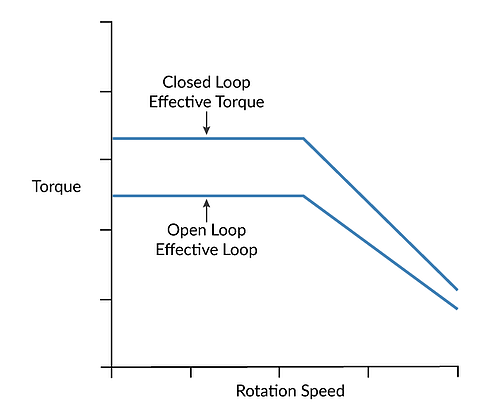 Closed Loop vs Open Loop Step Operation