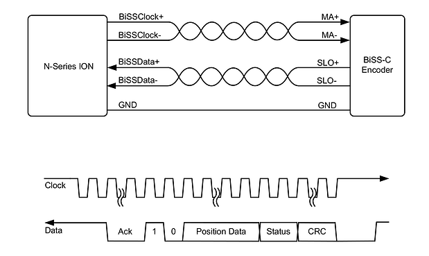 BiSS Encoder Interconnect Diagram and Serial Data Stream