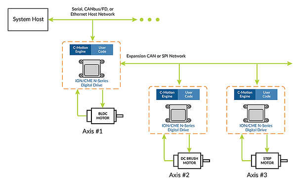 fig-ion-nseries-host-connected-controller-nl-pmdcorp