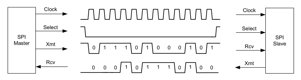 SPI Data Transaction Signals