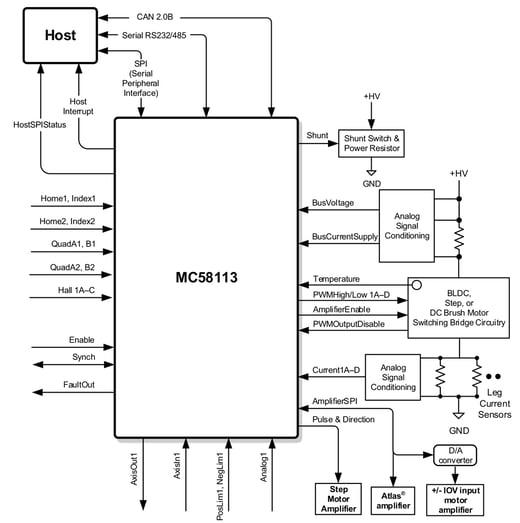 MC58113 Connections Diagram