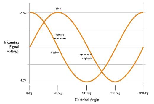Sin/Cos Encoder Signal Waveforms
