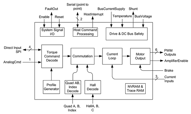 Juno Torque Control IC Internal Block Diagram
