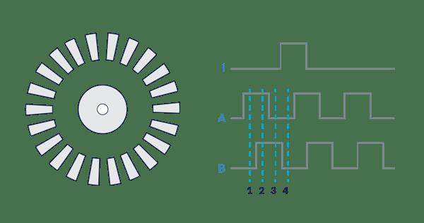 Basic Rotary Optical Encoder